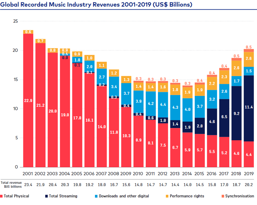 Screenshot_2020-11-26 Global_Music_Report-the_Industry_in_2019-en pdf