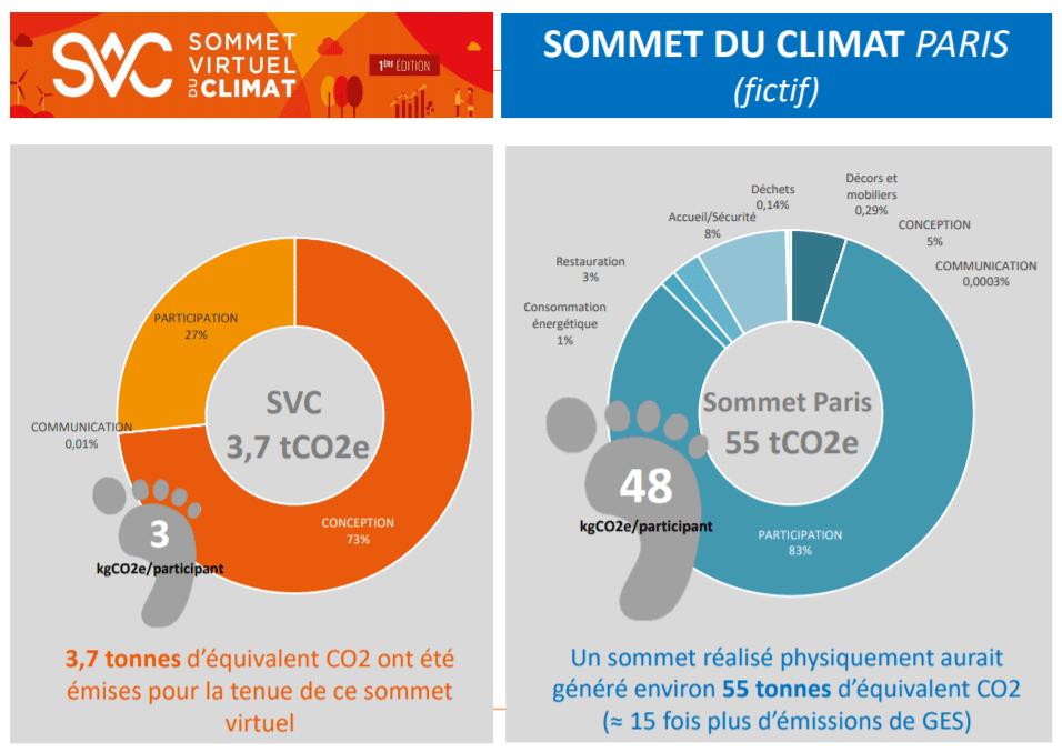 sommet virtuel climat rse chiffres